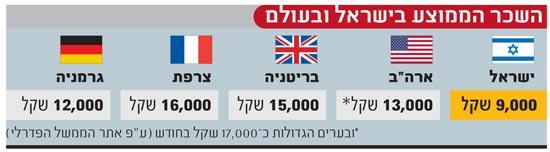 השכר הממוצע בישראל ובעולם